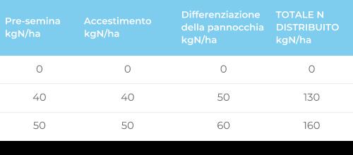 Tabella 1 — Piano di concimazione azotata considerato nella prova